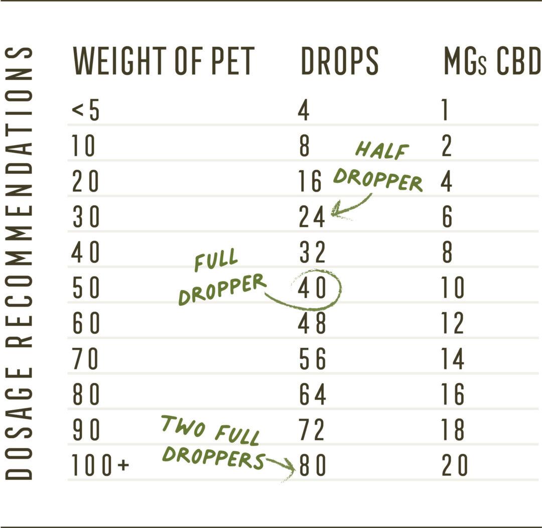 GP-Dosage-Chart-1600